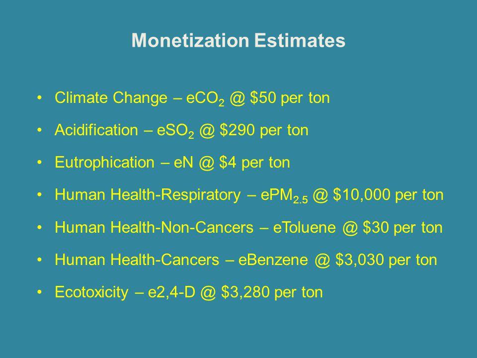 Monetization Estimates Climate Change – eCO 2 @ $50 per ton Acidification – eSO 2 @ $290 per ton Eutrophication – eN @ $4 per ton Human Health-Respira