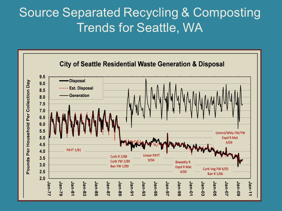 Source Separated Recycling & Composting Trends for Seattle, WA