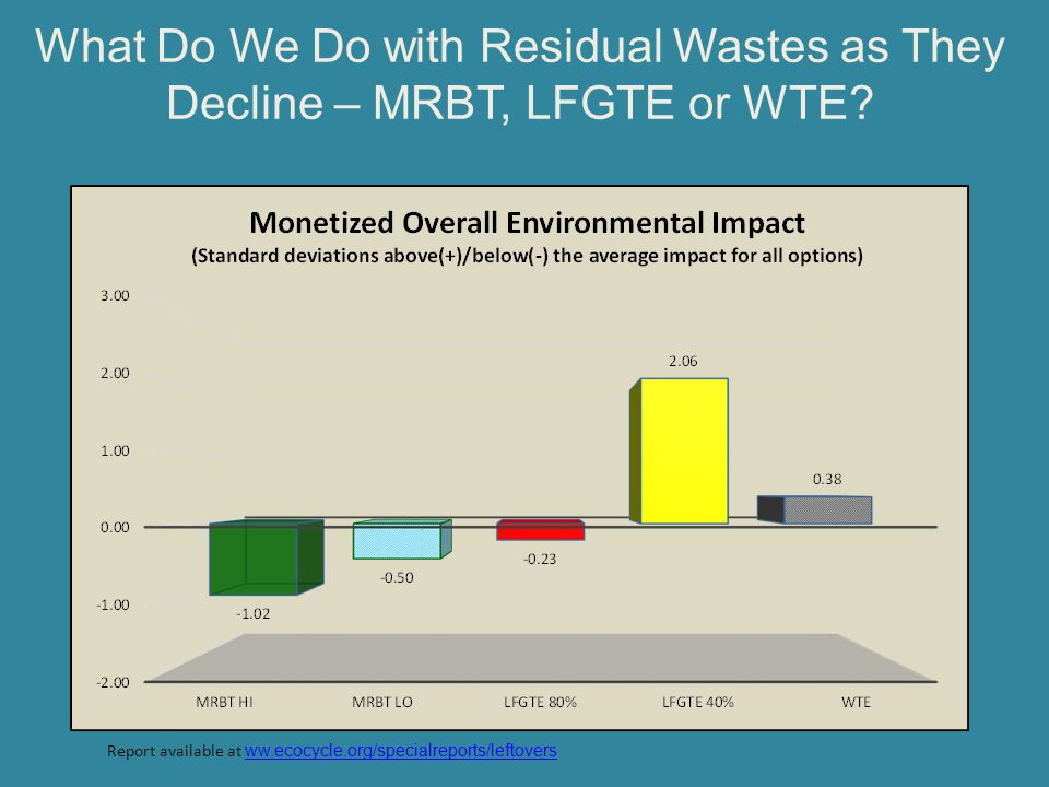 What Do We Do with Residual Wastes as They Decline – MRBT, LFGTE or WTE? Report available at ww.ecocycle.org/specialreports/leftovers ww.ecocycle.org/