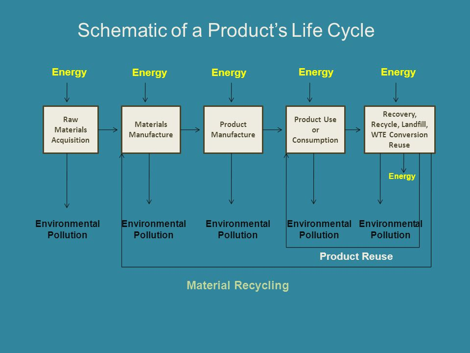 Schematic of a Product's Life Cycle Raw Materials Acquisition Materials Manufacture Product Manufacture Product Use or Consumption Recovery, Recycle,