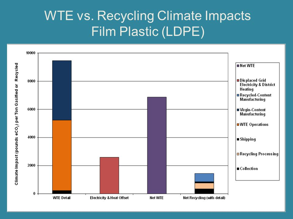WTE vs. Recycling Climate Impacts Film Plastic (LDPE)