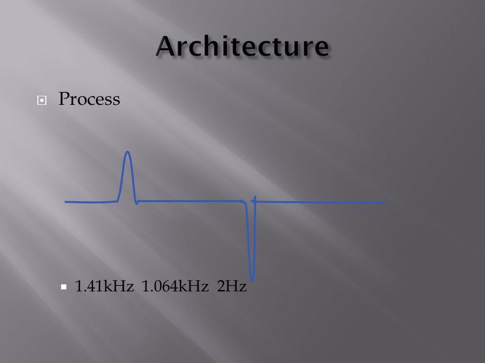  Process  1.41kHz 1.064kHz 2Hz