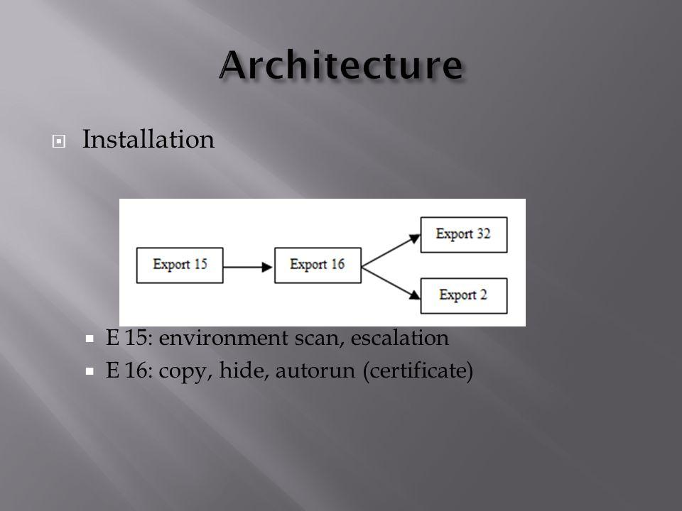  Installation  E 15: environment scan, escalation  E 16: copy, hide, autorun (certificate)