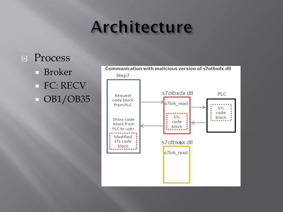  Process  Broker  FC: RECV  OB1/OB35