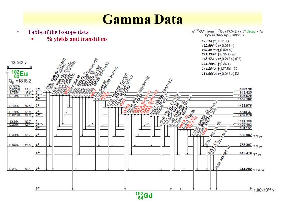 6-5 Gamma Data