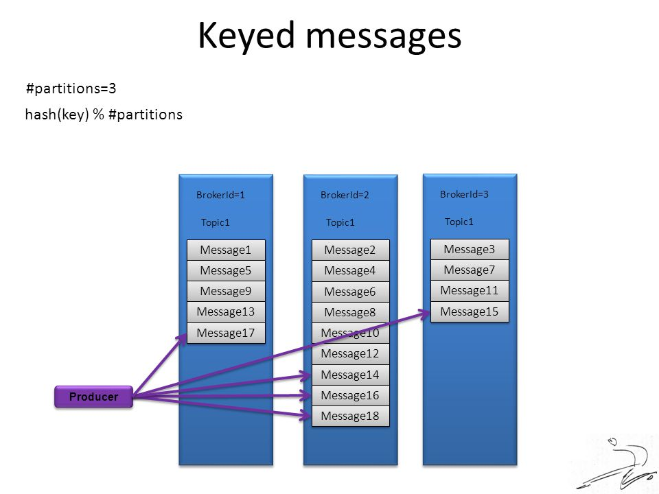 Keyed messages Producer Message1 Message5 Message9 Message13 Message17 Topic1 BrokerId=1 Message2 Message4 Message6 Message8 Message10 Message12 Messa