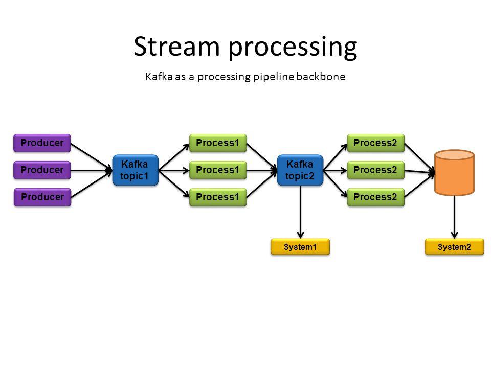 Stream processing Kafka as a processing pipeline backbone Producer Kafka topic1 Kafka topic2 Process1 Process2 System1 System2