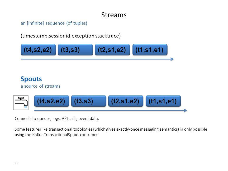 30 Streams (t4,s2,e2) (t3,s3) (t2,s1,e2) (t1,s1,e1) (timestamp,sessionid,exception stacktrace) Spouts a source of streams (t4,s2,e2) (t3,s3) (t2,s1,e2