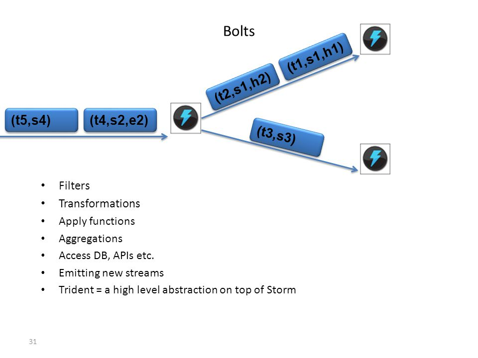 31 Bolts (t2,s1,h2) (t1,s1,h1) (t3,s3) (t4,s2,e2) (t5,s4) Filters Transformations Apply functions Aggregations Access DB, APIs etc. Emitting new strea