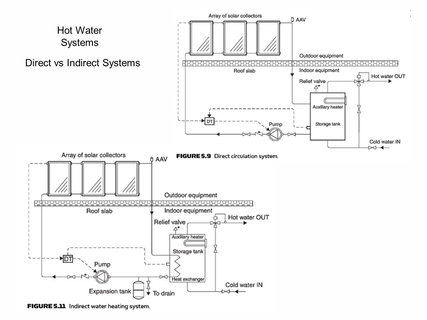 Direct vs Indirect Systems Hot Water Systems