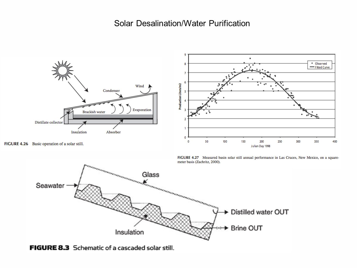 Solar Desalination/Water Purification