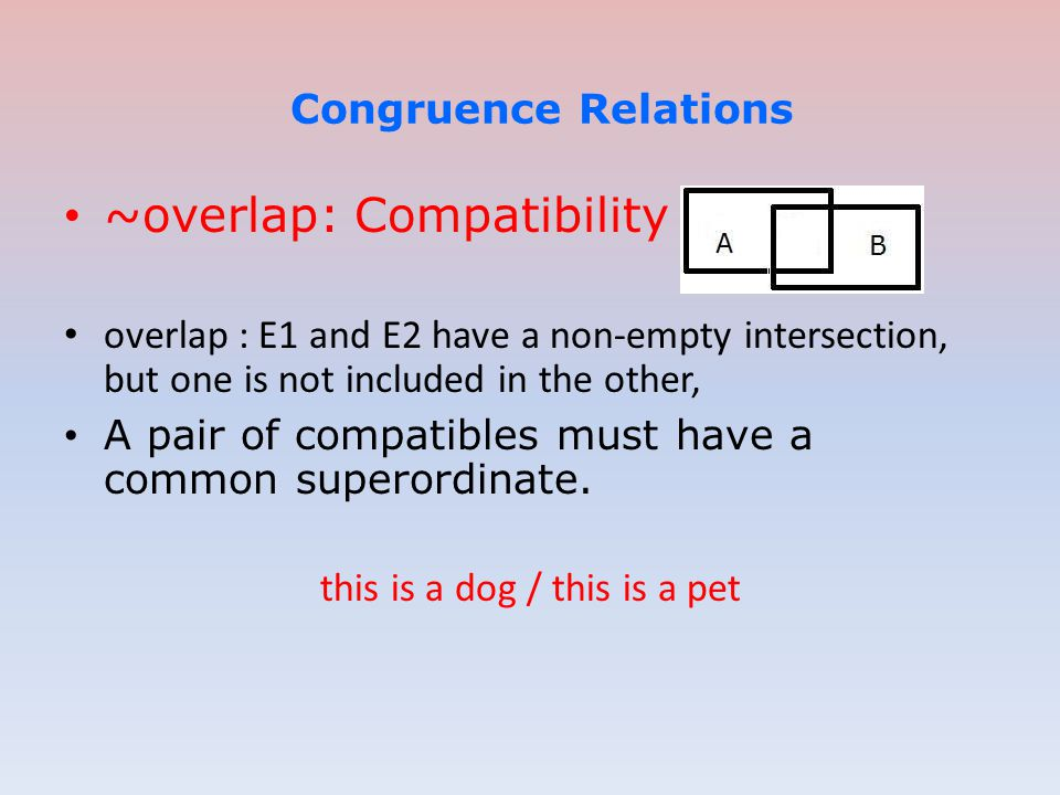 Congruence Relations ~overlap: Compatibility overlap : E1 and E2 have a non-empty intersection, but one is not included in the other, A pair of compat