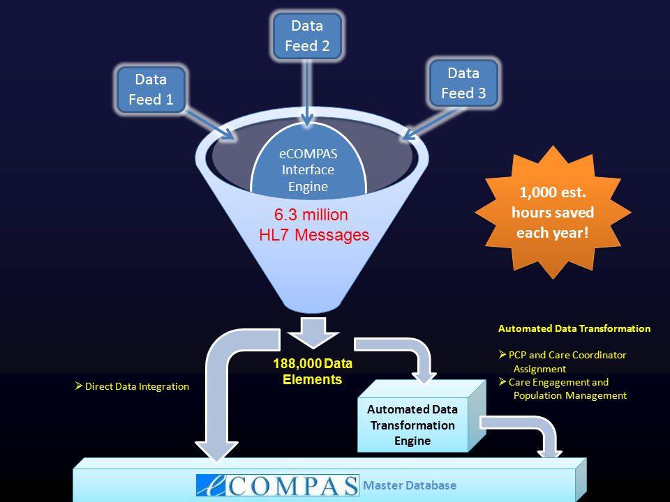 eCOMPAS Interface Engine 6.3 million HL7 Messages 1,000 est.