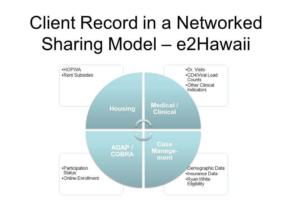 Client Record in a Networked Sharing Model – e2Hawaii Demographic Data Insurance Data Ryan White Eligibility Participation Status Online Enrollment Dr.