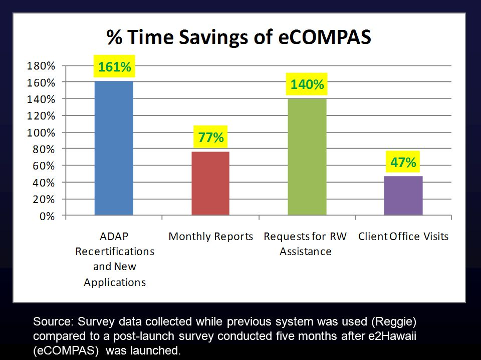 Source: Survey data collected while previous system was used (Reggie) compared to a post-launch survey conducted five months after e2Hawaii (eCOMPAS) was launched.