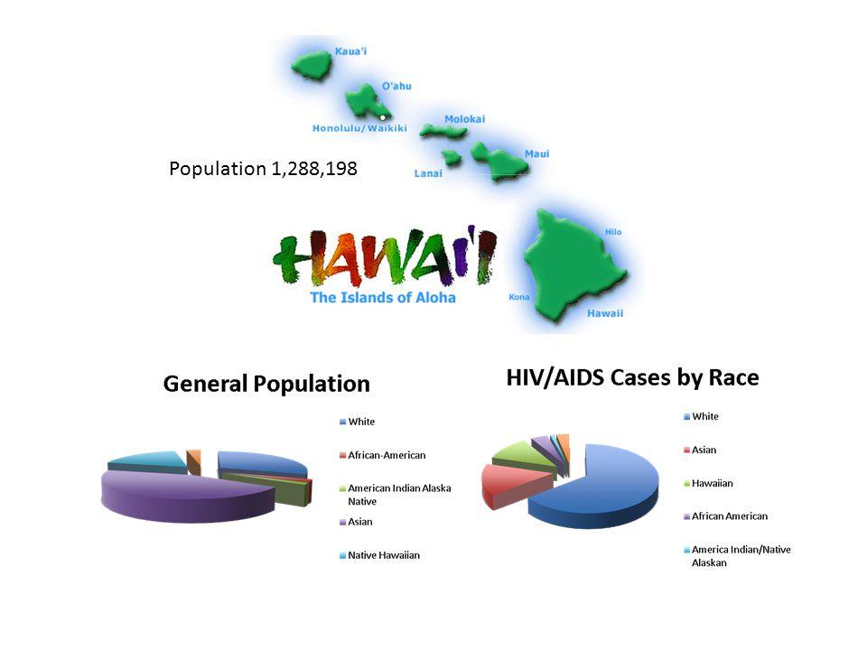 Population 1,288,198