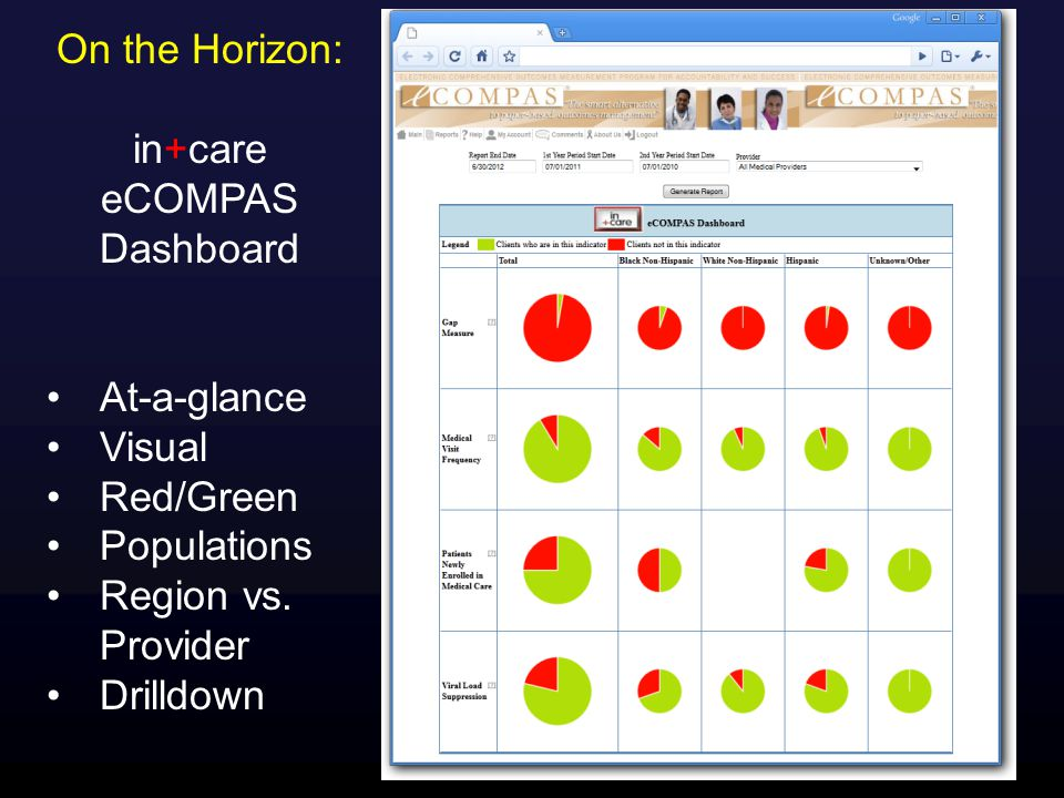 On the Horizon: in+care eCOMPAS Dashboard At-a-glance Visual Red/Green Populations Region vs.