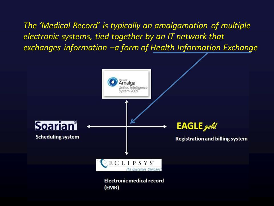 The 'Medical Record' is typically an amalgamation of multiple electronic systems, tied together by an IT network that exchanges information –a form of Health Information Exchange