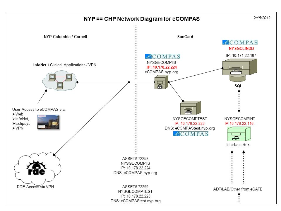 InfoNet / Clinical Applications / VPN SunGard ASSET# 72258 NYSGECOMPIIS IP: 10.178.22.224 DNS: eCOMPAS.nyp.org ASSET# 72259 NYSGECOMPTEST IP: 10.178.22.223 DNS: eCOMPAStest.nyp.org Interface Box NYSGECOMPINT IP:10.178.22.116 ADT/LAB/Other from eGATE NYP == CHP Network Diagram for eCOMPAS 2/15/2012 NYP Columbia / Cornell SQL NYSGCLINDB IP: 10.171.22.187 User Access to eCOMPAS via:  Web  InfoNet,  Eclipsys  VPN NYSGECOMPIIS IP: 10.178.22.224 eCOMPAS.nyp.org NYSGECOMPTEST IP: 10.178.22.223 DNS: eCOMPAStest.nyp.org RDE Access via VPN