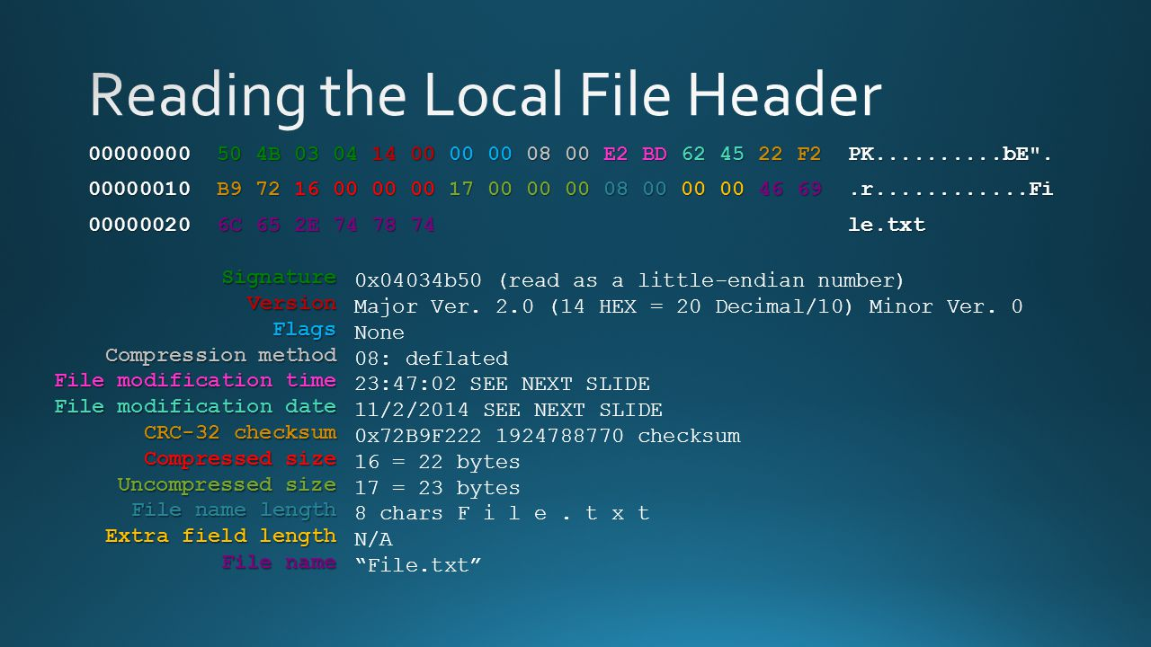 SignatureVersionFlags Compression method File modification time File modification date CRC-32 checksum Compressed size Uncompressed size File name len