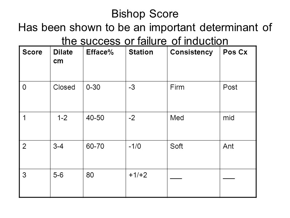 Bishop Score Has been shown to be an important determinant of the success or failure of induction ScoreDilate cm Efface%StationConsistencyPos Cx 0Clos