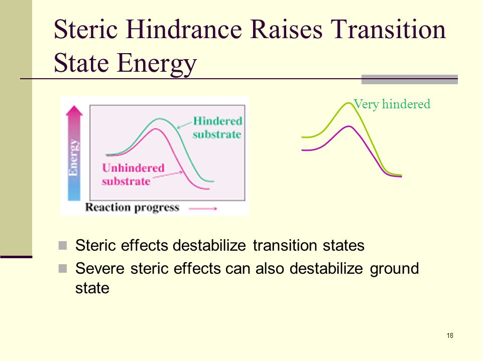 18 Steric Hindrance Raises Transition State Energy Steric effects destabilize transition states Severe steric effects can also destabilize ground stat