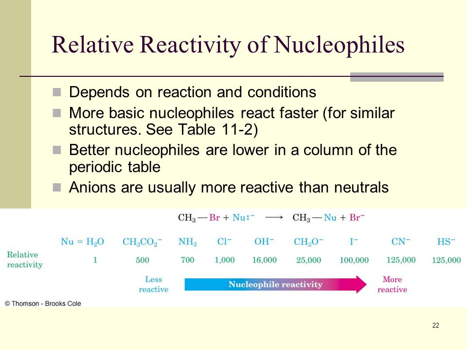 22 Relative Reactivity of Nucleophiles Depends on reaction and conditions More basic nucleophiles react faster (for similar structures. See Table 11-2