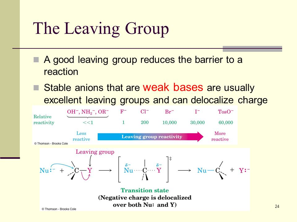 24 The Leaving Group A good leaving group reduces the barrier to a reaction Stable anions that are weak bases are usually excellent leaving groups and