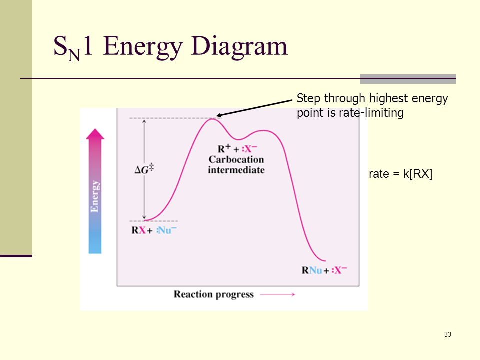 33 S N 1 Energy Diagram Step through highest energy point is rate-limiting rate = k[RX]
