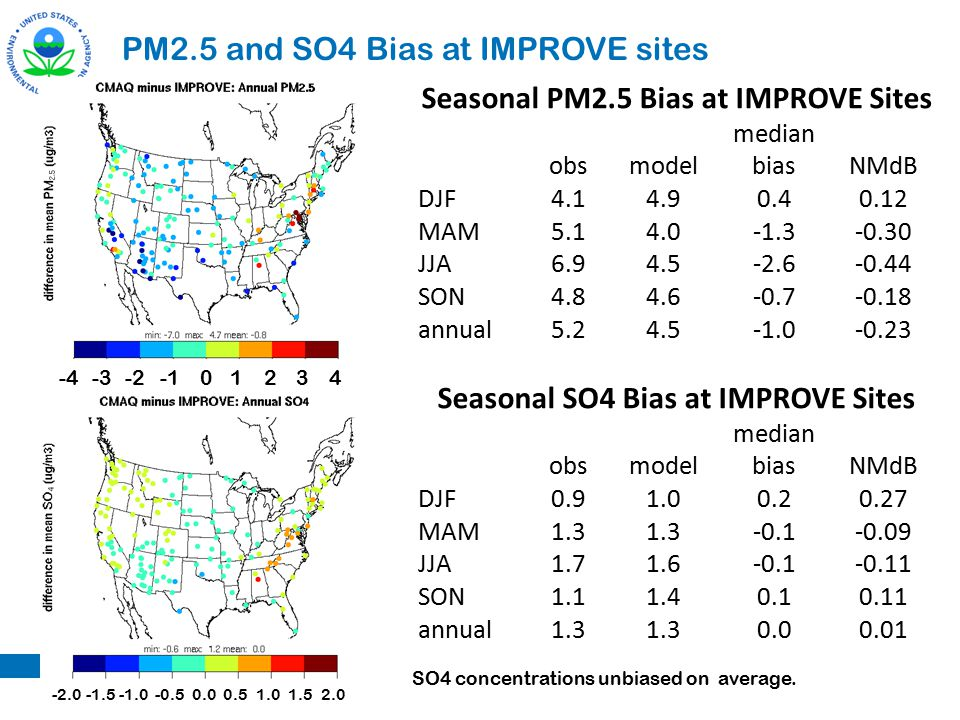 PM2.5 and SO4 Bias at IMPROVE sites Seasonal PM2.5 Bias at IMPROVE Sites obsmodel median biasNMdB DJF4.14.90.40.12 MAM5.14.0-1.3-0.30 JJA6.94.5-2.6-0.44 SON4.84.6-0.7-0.18 annual5.24.5-0.23 Seasonal SO4 Bias at IMPROVE Sites obsmodel median biasNMdB DJF0.91.00.20.27 MAM1.3 -0.1-0.09 JJA1.71.6-0.1-0.11 SON1.11.40.10.11 annual1.3 0.00.01 -4 -2042-4-331 0.02.01.0-2.0-0.5-1.51.50.5 SO4 concentrations unbiased on average.