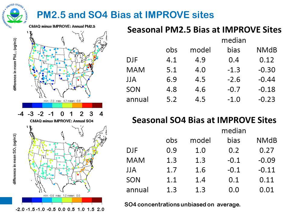 PM2.5 and SO4 Bias at IMPROVE sites Seasonal PM2.5 Bias at IMPROVE Sites obsmodel median biasNMdB DJF4.14.90.40.12 MAM5.14.0-1.3-0.30 JJA6.94.5-2.6-0.
