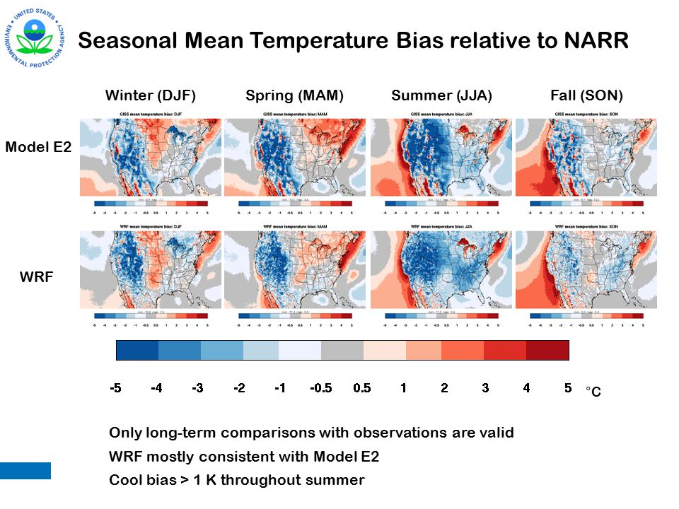 Seasonal Mean Temperature Bias relative to NARR Model E2 WRF Winter (DJF)Spring (MAM)Summer (JJA)Fall (SON) °C Only long-term comparisons with observations are valid WRF mostly consistent with Model E2 Cool bias > 1 K throughout summer