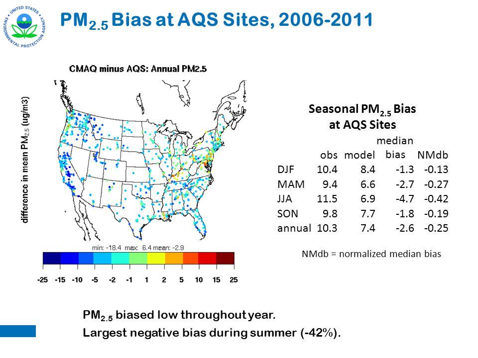 Seasonal PM 2.5 Bias at AQS Sites obsmodel median biasNMdb DJF10.48.4-1.3-0.13 MAM9.46.6-2.7-0.27 JJA11.56.9-4.7-0.42 SON9.87.7-1.8-0.19 annual10.37.4-2.6-0.25 PM 2.5 Bias at AQS Sites, 2006-2011 NMdb = normalized median bias PM 2.5 biased low throughout year.