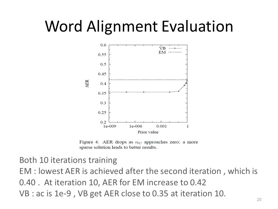 Word Alignment Evaluation Both 10 iterations training EM : lowest AER is achieved after the second iteration, which is 0.40. At iteration 10, AER for