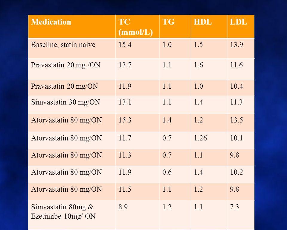 Alternative or add-on lipid lowering therapy Ezetimide Bile acid binding resin Fibric acid derivatives Nicotinic acid LDL-apharesis
