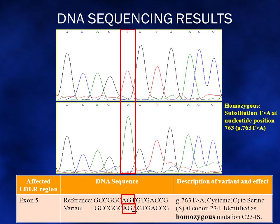 DNA SEQUENCING RESULTS Affected LDLR region DNA SequenceDescription of variant and effect Exon 5Reference: GCCGGCAGTGTGACCG Variant : GCCGGCAGAGTGACCG g.763T>A; Cysteine(C) to Serine (S) at codon 234.