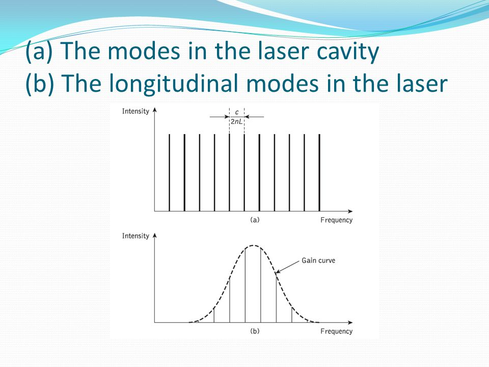 (a) The modes in the laser cavity (b) The longitudinal modes in the laser