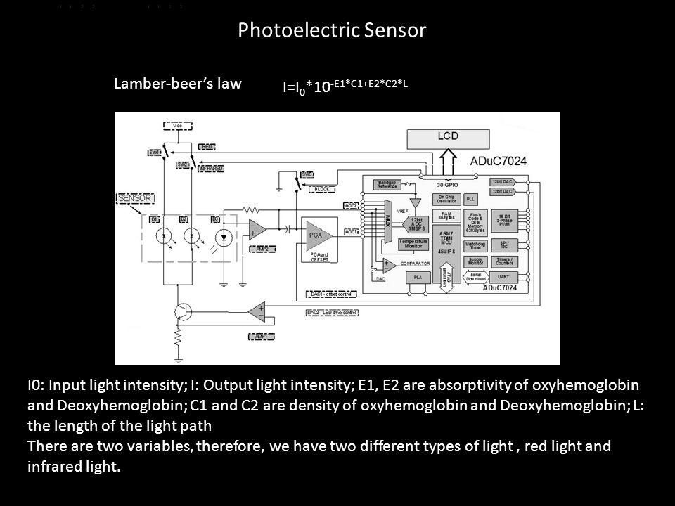 Lamber-beer's law I=I 0 *10 -E1*C1+E2*C2*L I0: Input light intensity; I: Output light intensity; E1, E2 are absorptivity of oxyhemoglobin and Deoxyhem