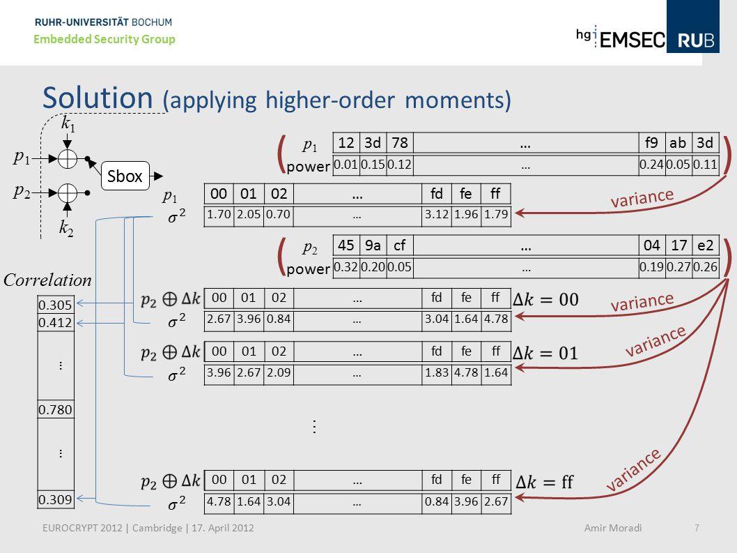 7 Embedded Security Group Sbox k1k1 p1p1 p2p2 k2k2 Solution (applying higher-order moments) p 1 123d78…f9ab3d power 0.010.150.12…0.240.050.11 ( ) p 1