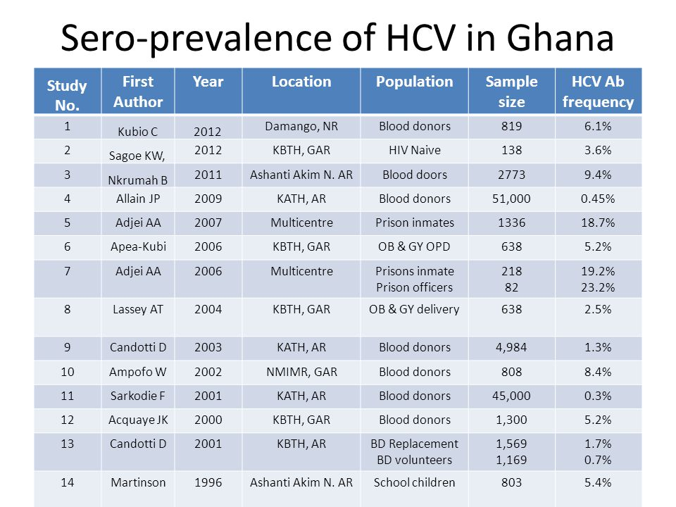 Disease progression and presentation Ghanaian viremic HCV blood donors had significantly lower viral loads than UK cohort