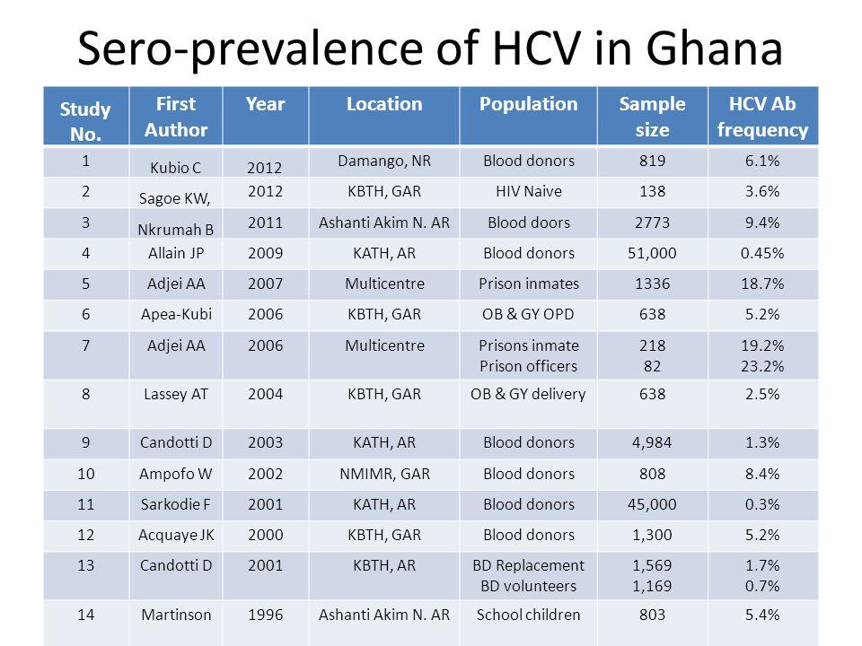 Sero-prevalence among specific populations PopulationNumber of studies Sample sizeAverage HCV Ab frequency Range Prisons31,63619.0%18.7% - 23.2% School children18035.4% OB & GY21,1553.7%2.5% - 5.2% HIV Naïve11383.6% Blood donors9109,4220.8%0.7% - 9.4%