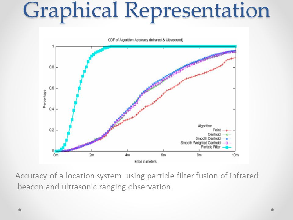Graphical Representation Accuracy of a location system using particle filter fusion of infrared beacon and ultrasonic ranging observation.