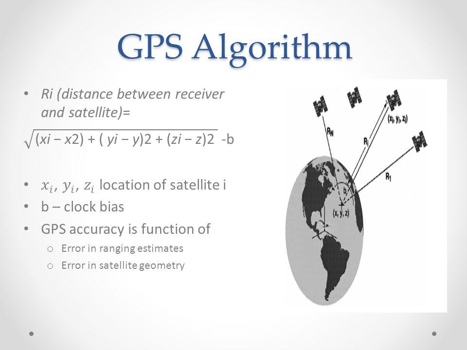 GPS Algorithm