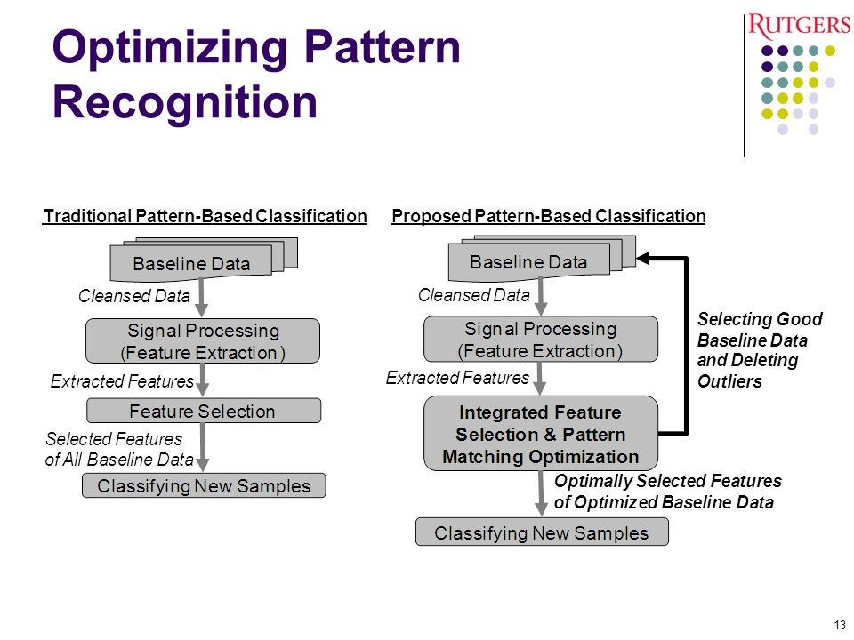 Optimizing Pattern Recognition 13