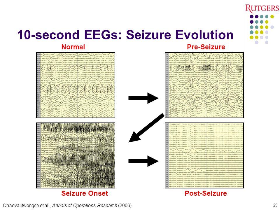 10-second EEGs: Seizure Evolution NormalPre-Seizure Seizure Onset Post-Seizure Chaovalitwongse et al., Annals of Operations Research (2006) 29