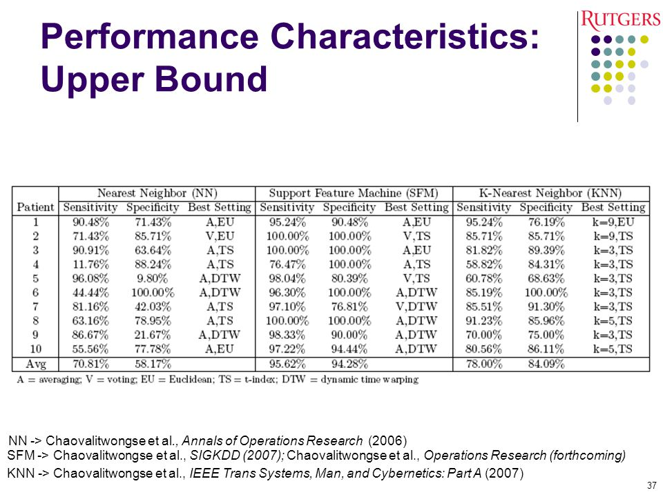 Performance Characteristics: Upper Bound 37 SFM -> Chaovalitwongse et al., SIGKDD (2007); Chaovalitwongse et al., Operations Research (forthcoming) NN -> Chaovalitwongse et al., Annals of Operations Research (2006) KNN -> Chaovalitwongse et al., IEEE Trans Systems, Man, and Cybernetics: Part A (2007)