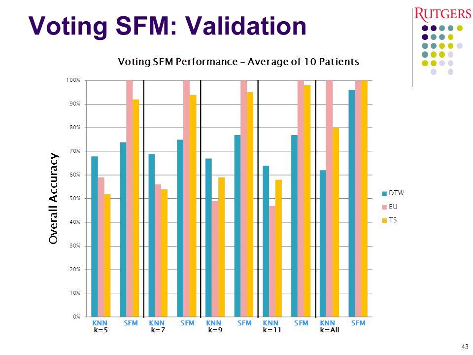 Voting SFM: Validation 43