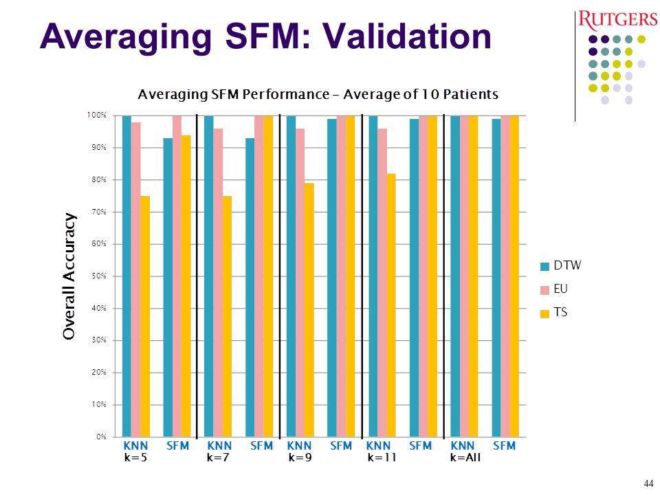 Averaging SFM: Validation 44
