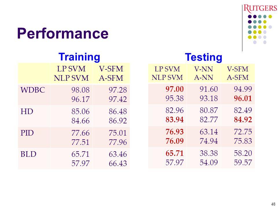 Performance LP SVM NLP SVM V-SFM A-SFM WDBC98.08 96.17 97.28 97.42 HD85.06 84.66 86.48 86.92 PID77.66 77.51 75.01 77.96 BLD65.71 57.97 63.46 66.43 48