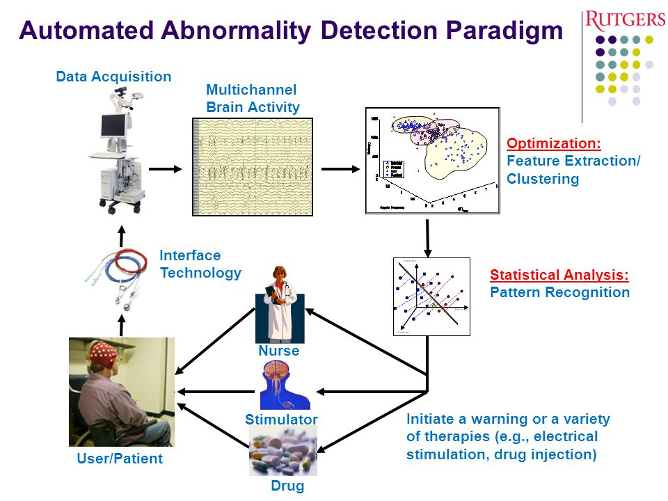 Automated Abnormality Detection Paradigm User/Patient Interface Technology Multichannel Brain Activity Data Acquisition Statistical Analysis: Pattern Recognition Initiate a warning or a variety of therapies (e.g., electrical stimulation, drug injection) Stimulator Drug Optimization: Feature Extraction/ Clustering Nurse
